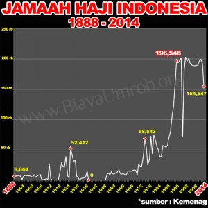 jumlah jamaah haji indonesia